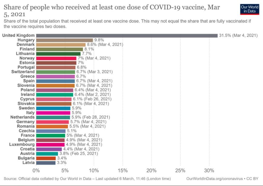 ZZS: Valdībai nekavējoties jārīkojas, lai Latvija COVID-19 vakcinācijā nepaliktu pēdējā Eiropā